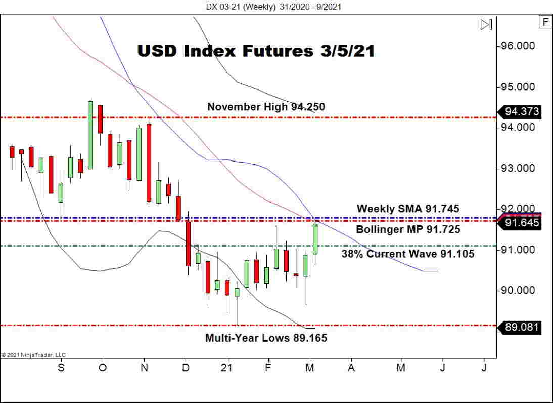 March USD Index Futures (DX), Weekly Chart