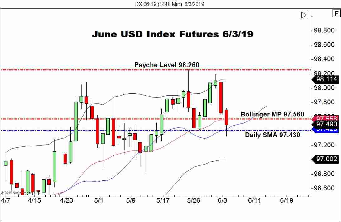 June USD Index Fades Beneath 97.500 - Forex News by FX Leaders