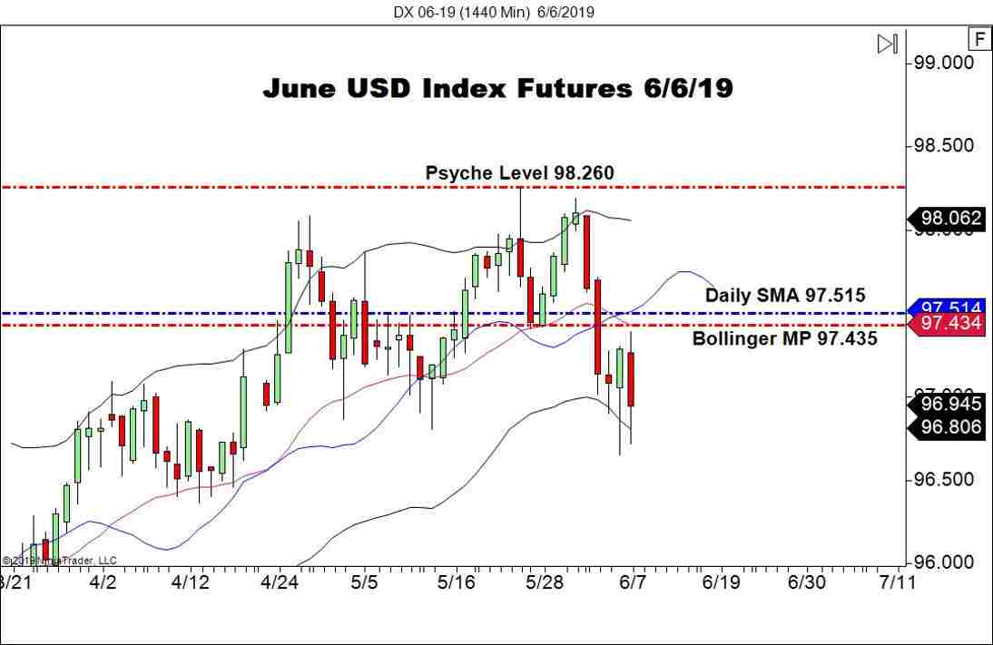 USD Index Continues To Fade - Forex News by FX Leaders