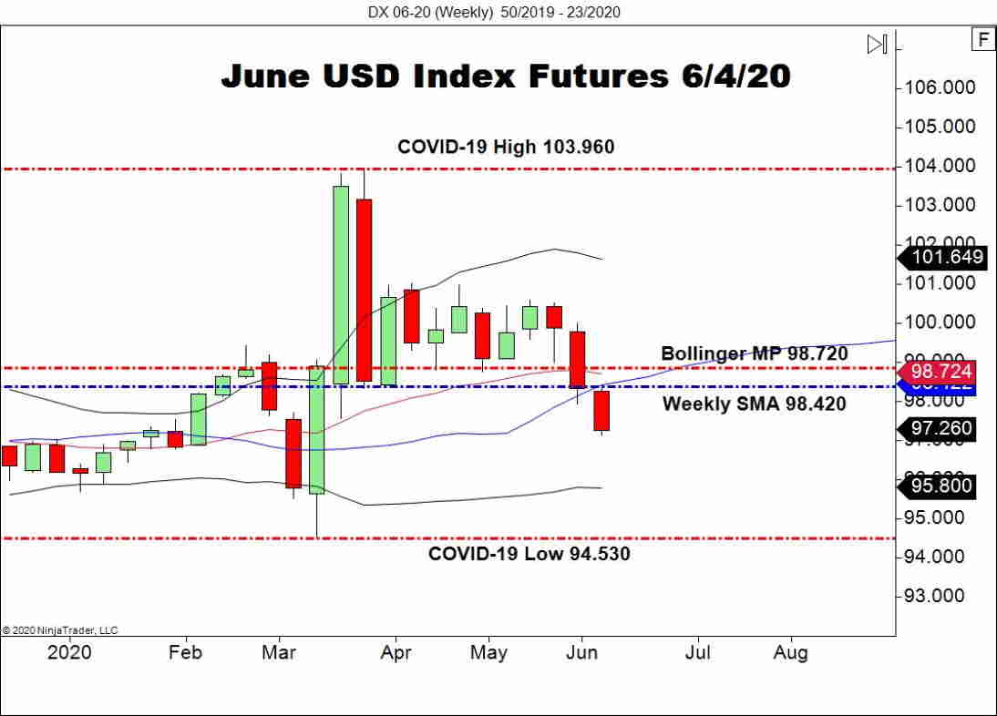 June USD Index Futures (DX), Weekly Chart