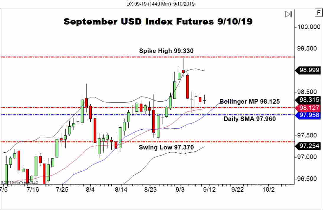 September USD Index Futures (DX), Daily Chart JOLTS