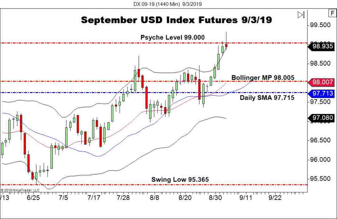 September USD Index Futures (DX), Daily Chart forex