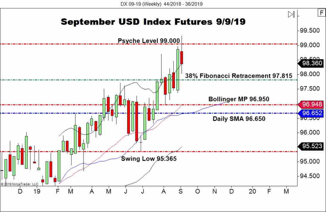 September USD Index Futures (DX), Weekly Chart