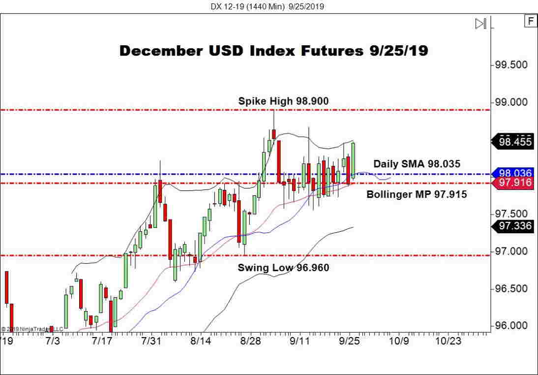 December USD Index Futures (DX), Daily Chart New Homes Sales