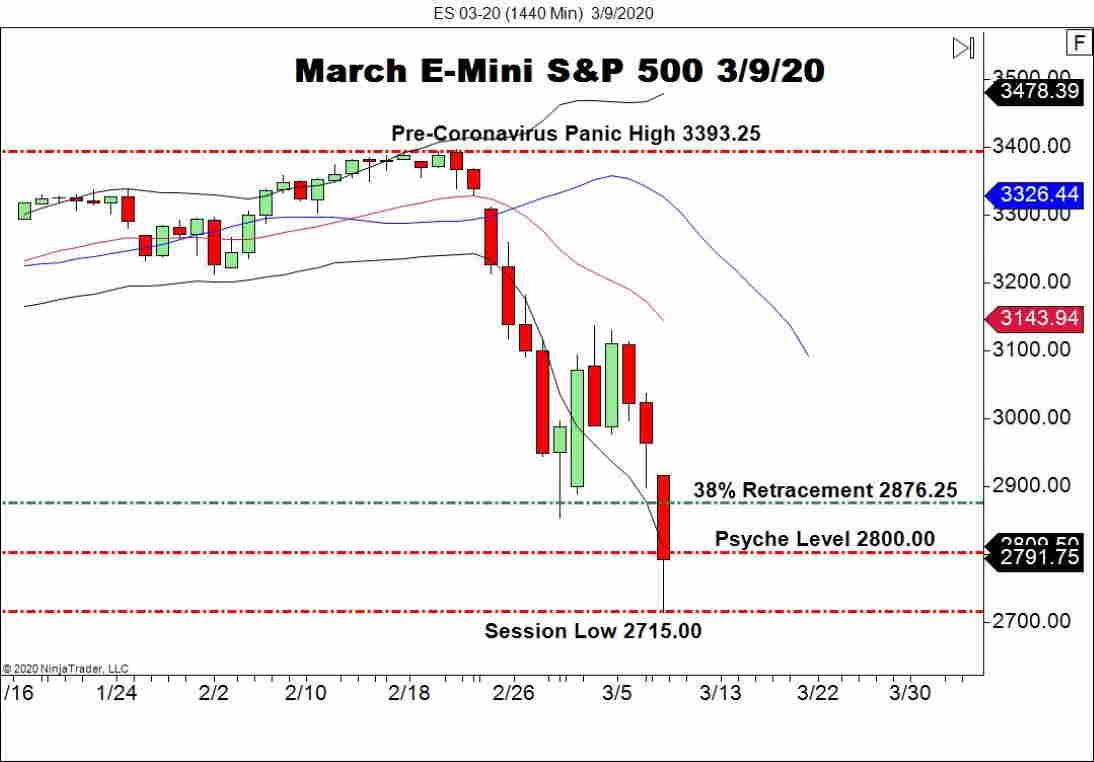 March E-mini S&P 500 (ES), Daily Chart