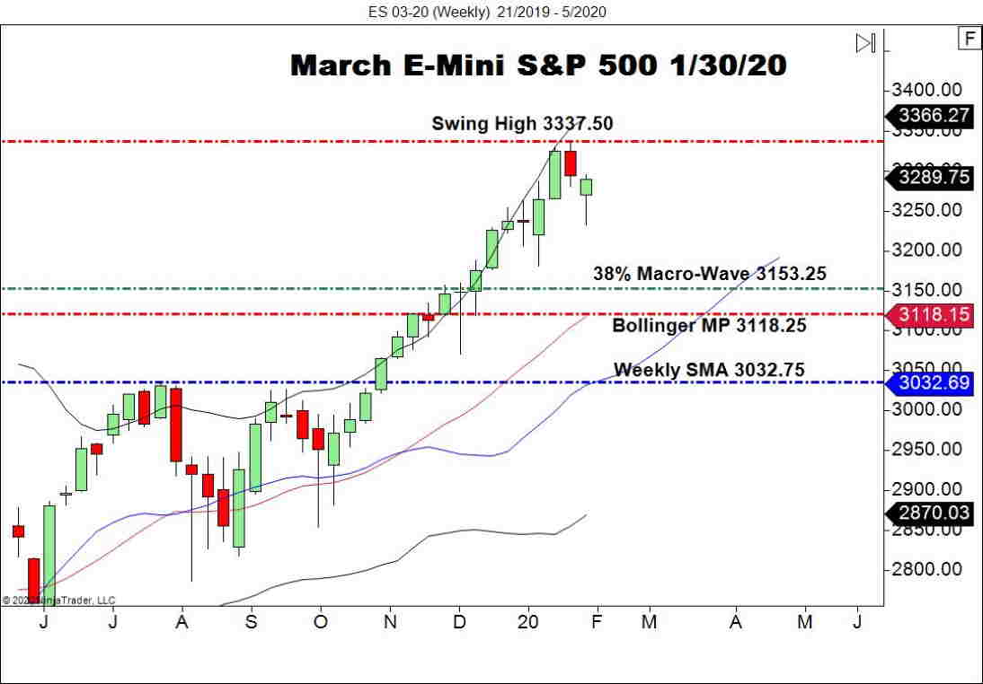 March E-mini S&P 500 Futures (ES), Weekly Chart