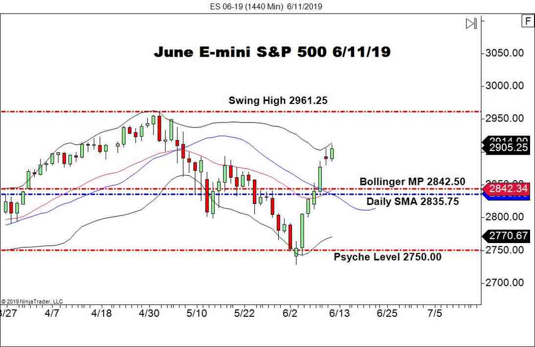 June E-Mini S&P 500 (SPX), Daily Chart