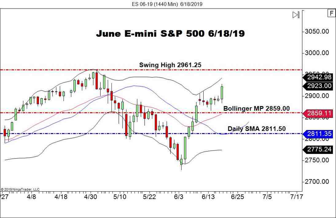 June E-mini S&P 500 Futures (ES), Daily Chart