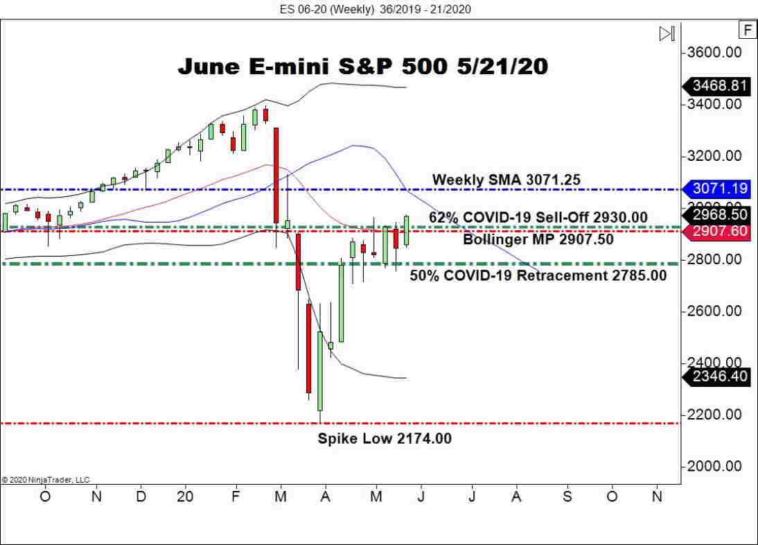 June E-mini S&P 500 Futures (ES), Weekly Chart