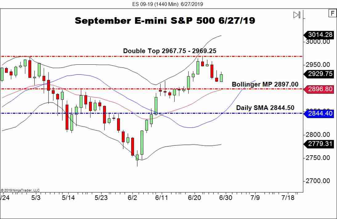 September E-mini S&P 500 Futures (ES), Daily Chart GDP
