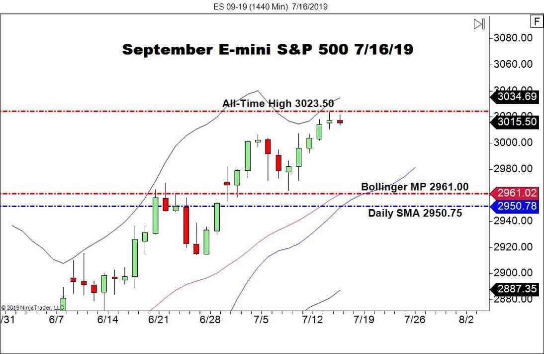 September E-mini S&P 500 (ES), Daily Chart U.S. stocks
