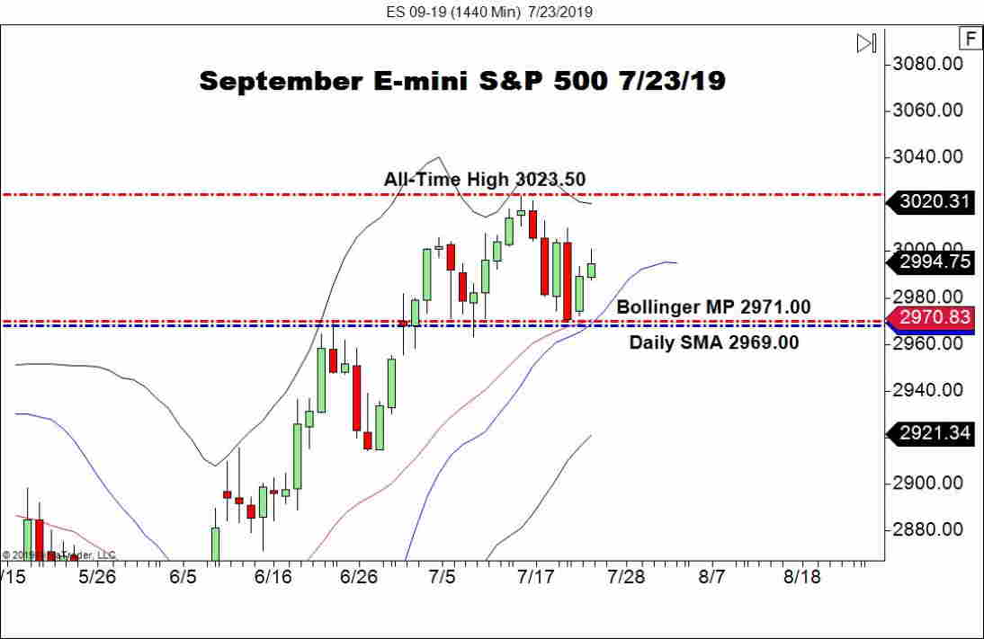 September E-mini S&P 500 (ES), Daily Chart U.S. Stocks