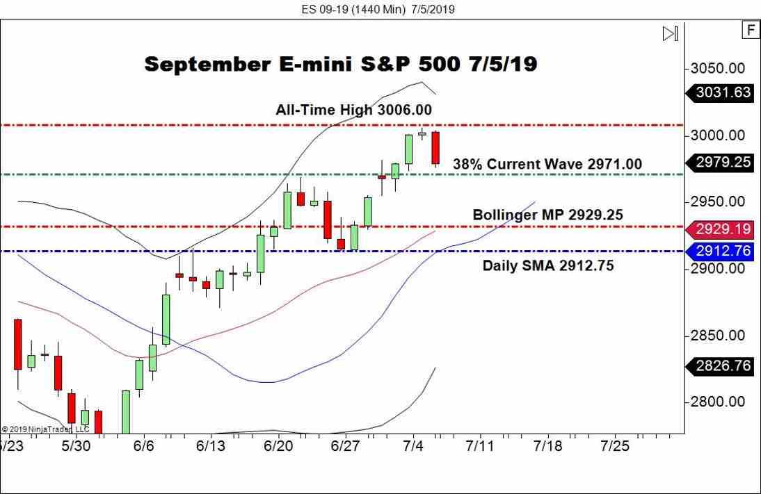 September E-mini S&P 500 (ES), Daily Chart