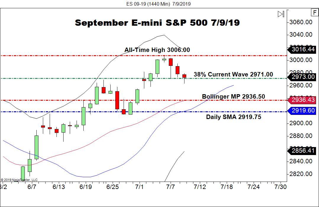 September E-mini S&P 500 Futures (ES), Daily Chart