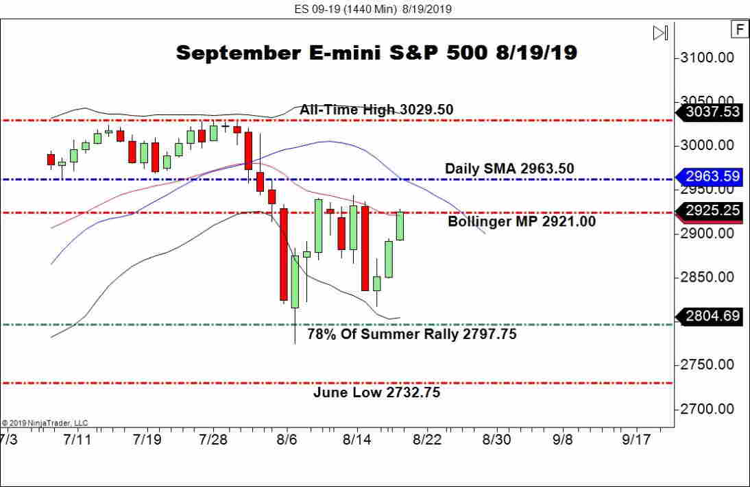 September E-mini S&P 500 Futures (ES), Daily Chart U.S. indices