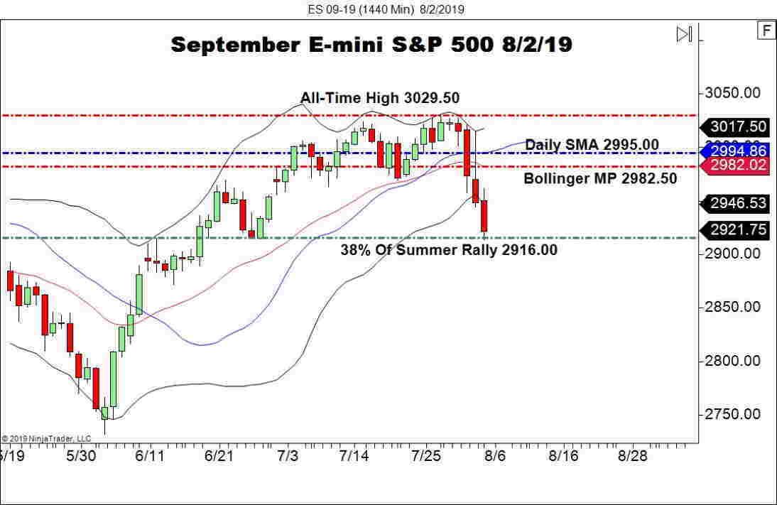 September E-mini S&P 500 Future (ES), Daily Chart
