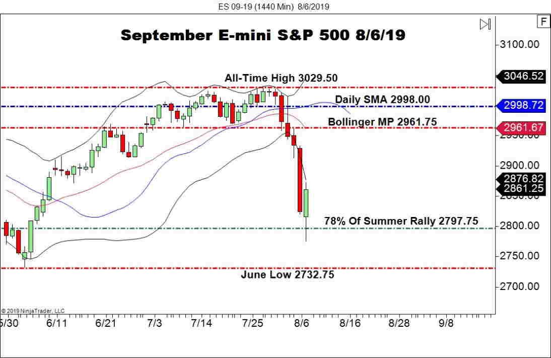 September E-mini S&P 500 Futures (ES), Daily Chart U.S. Markets