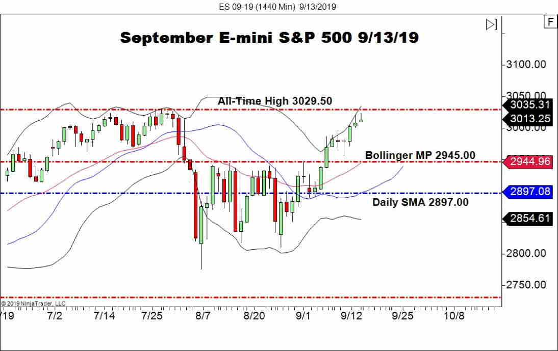 September E-mini S&P 500 Futures (ES), Daily Chart indices