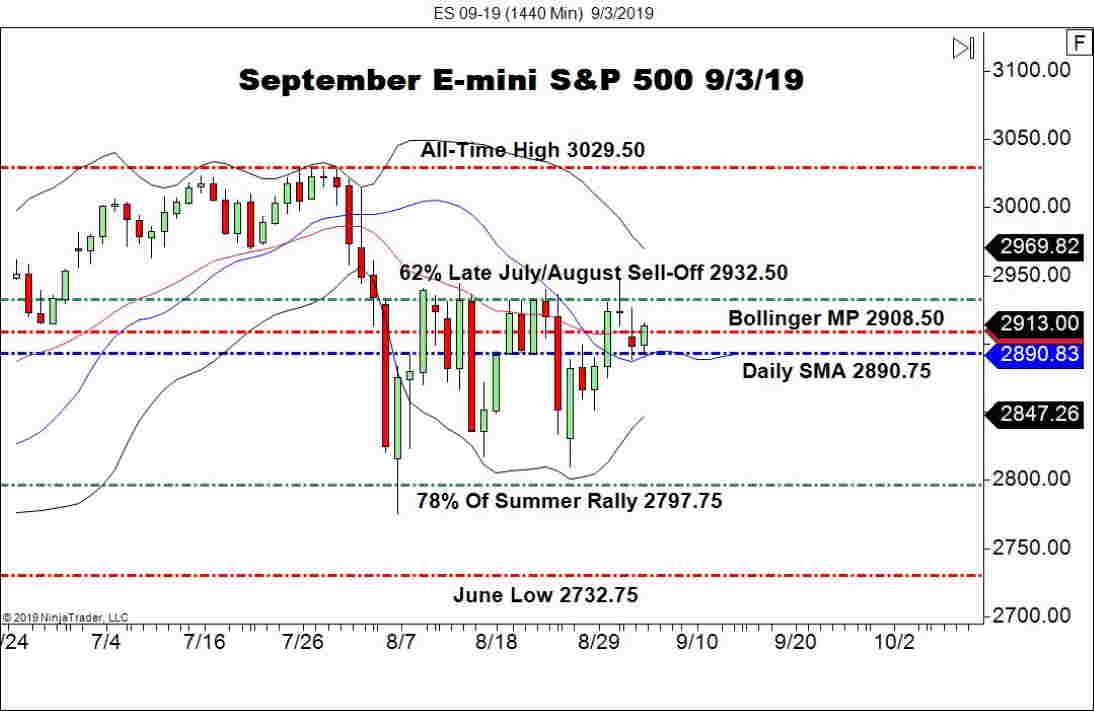 September E-mini S&P 500 Futures (ES), Daily Chart Stocks