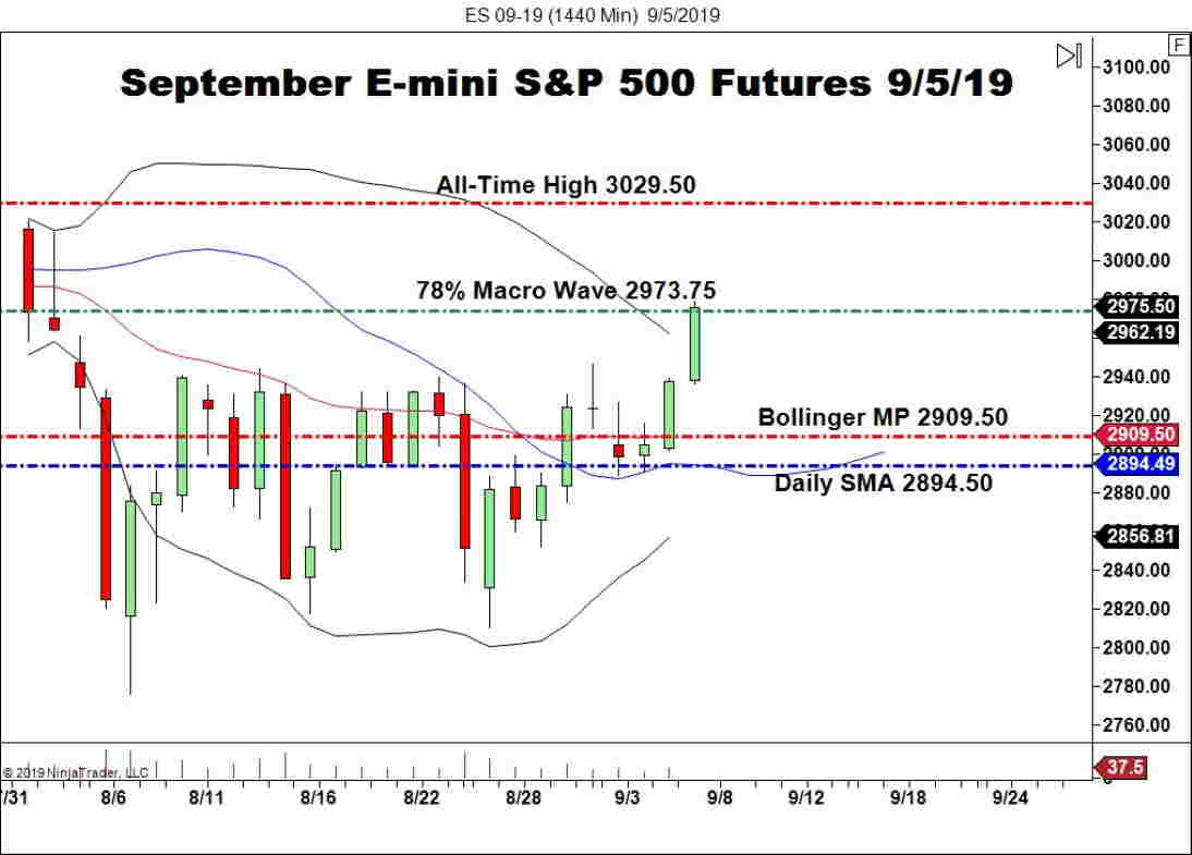 September E-mini S&P 500 Futures (ES), Daily Chart