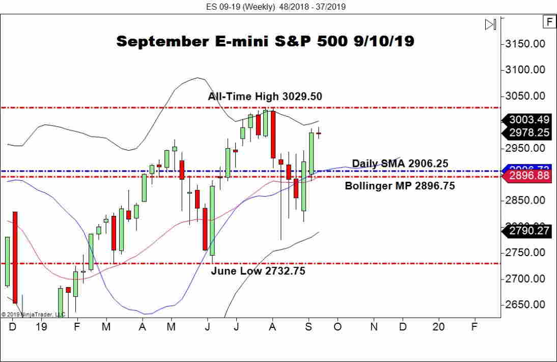 September E-mini S&P 500 Futures (ES), Weekly Chart