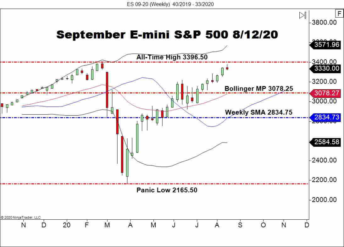 September E-mini S&P 500 (ES), Weekly Chart