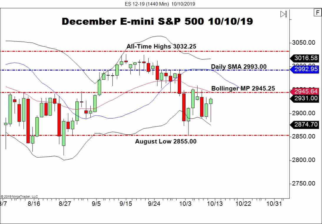 Wall Street stocks
