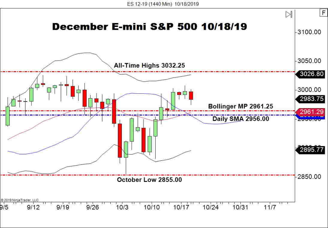 December E-mini S&P 500 Futures (ES), Daily Chart indices