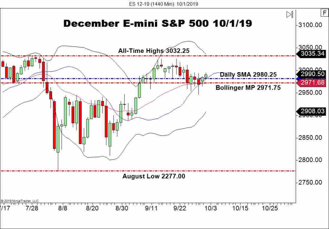 December E-mini S&P 500 (ES), Daily Chart