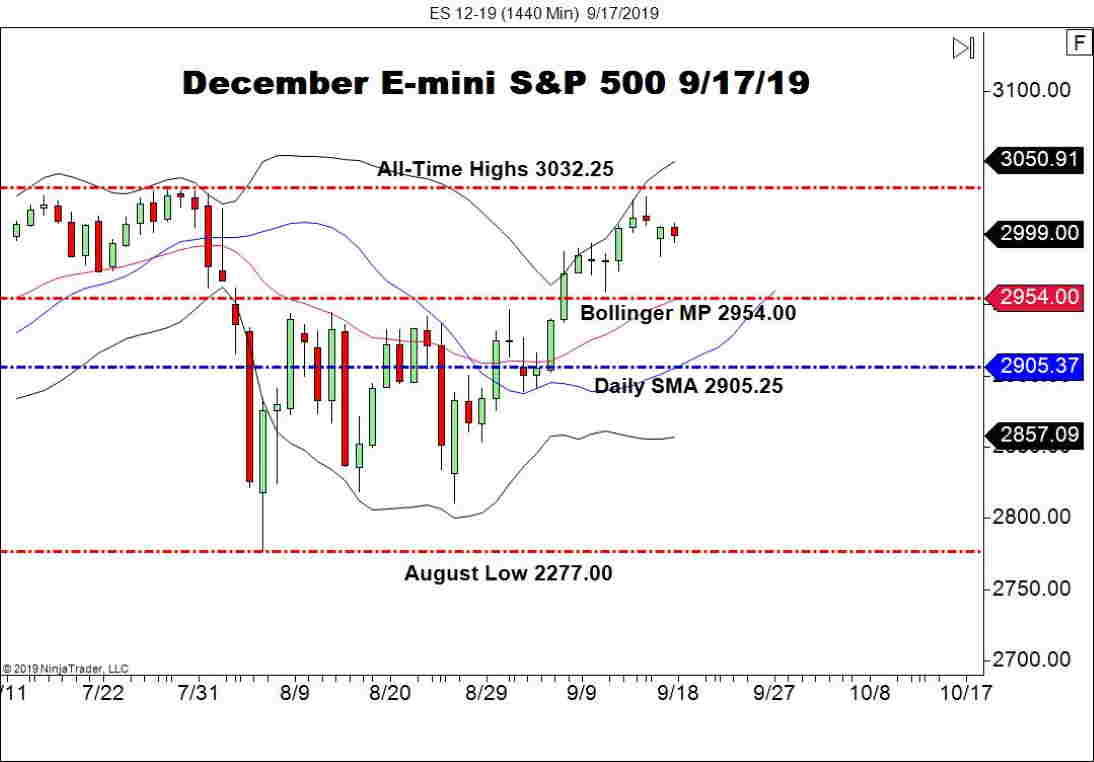 December E-mini S&P 500 Futures (ES), Daily Chart