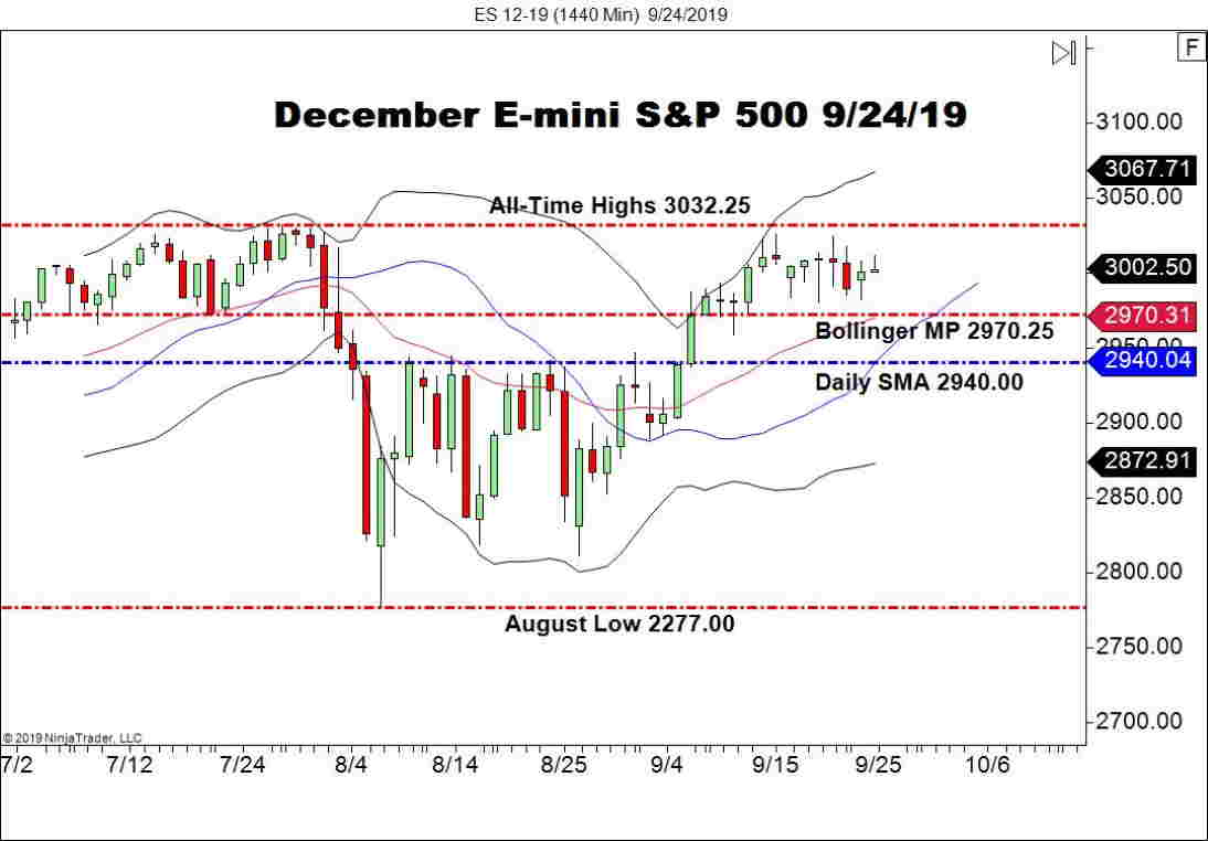 December E-mini S&P 500 Futures (ES), Daily Chart U.S. indices
