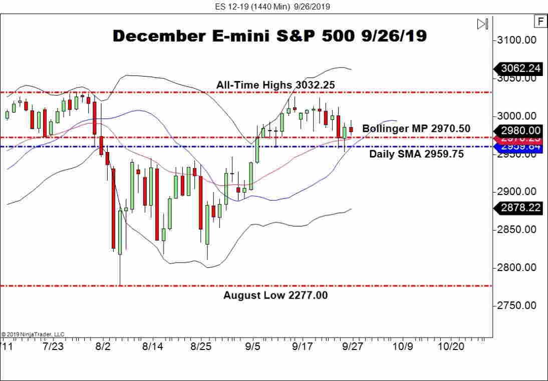 December E-mini S&P 500 (ES), Daily Chart Trump