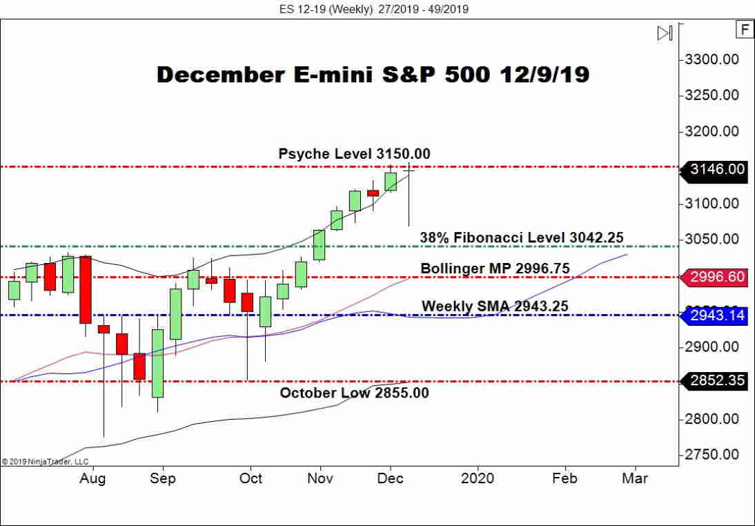 December E-mini S&P 500 (ES), Weekly Chart