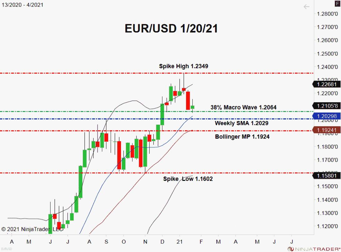 EUR/USD Tests Key 38% Fibonacci Retracement Level