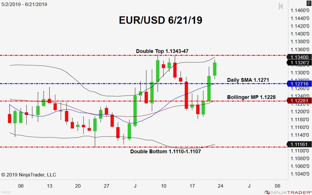 EUR/USD, Double Top Pattern