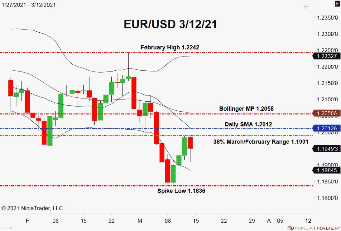EUR / USD, Grafik Harian