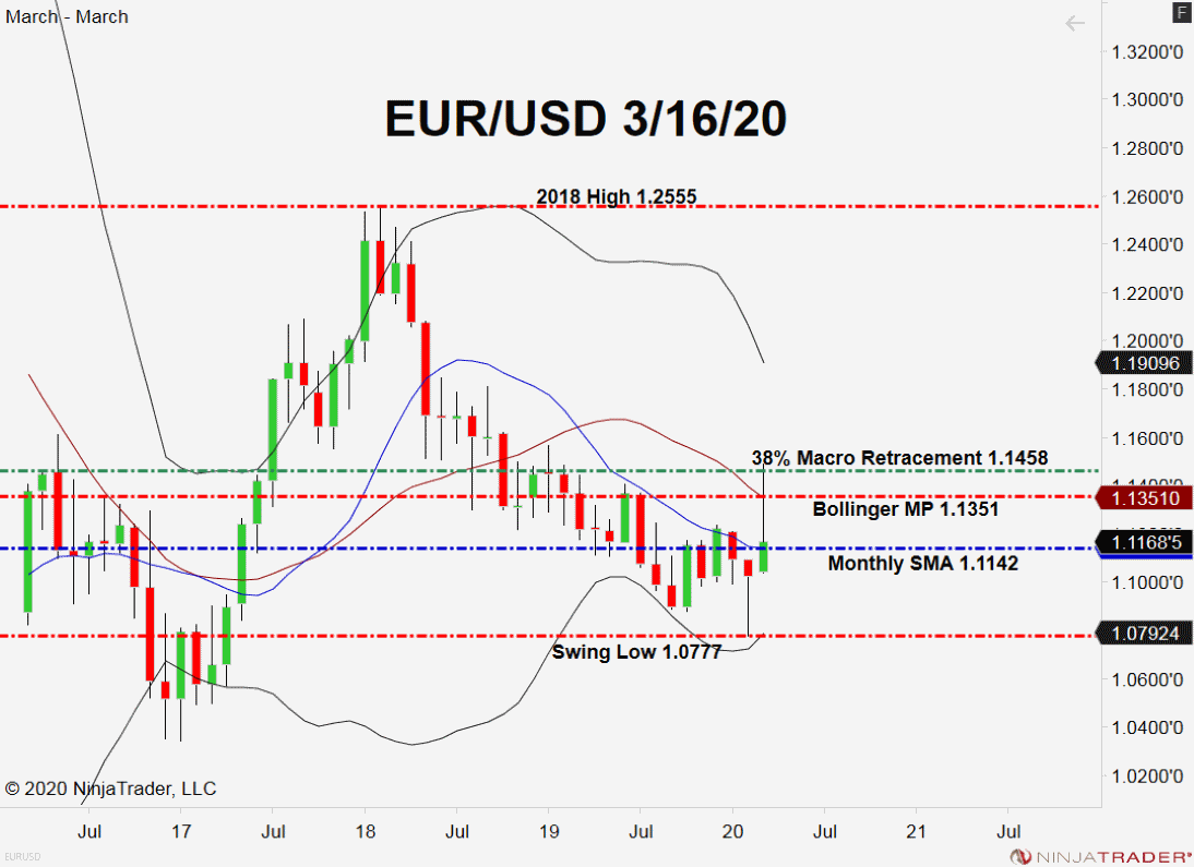 EUR/USD, Daily Monthly Chart