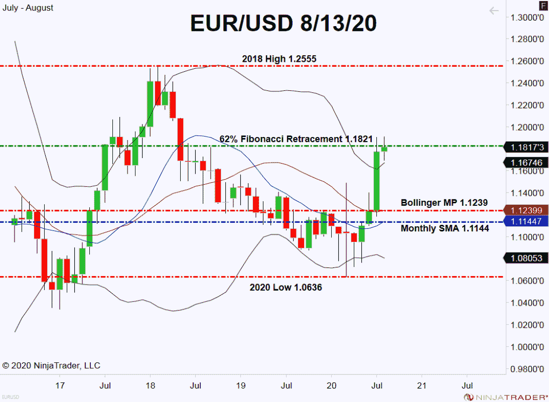 EUR/USD, Monthly Chart