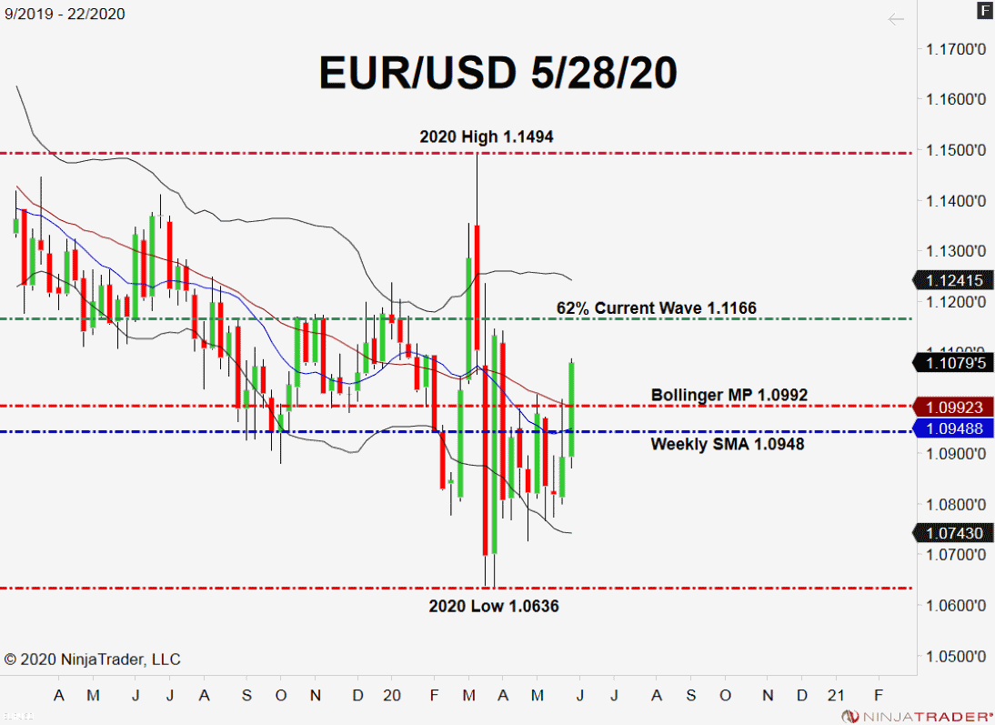 EUR/USD, Weekly Chart