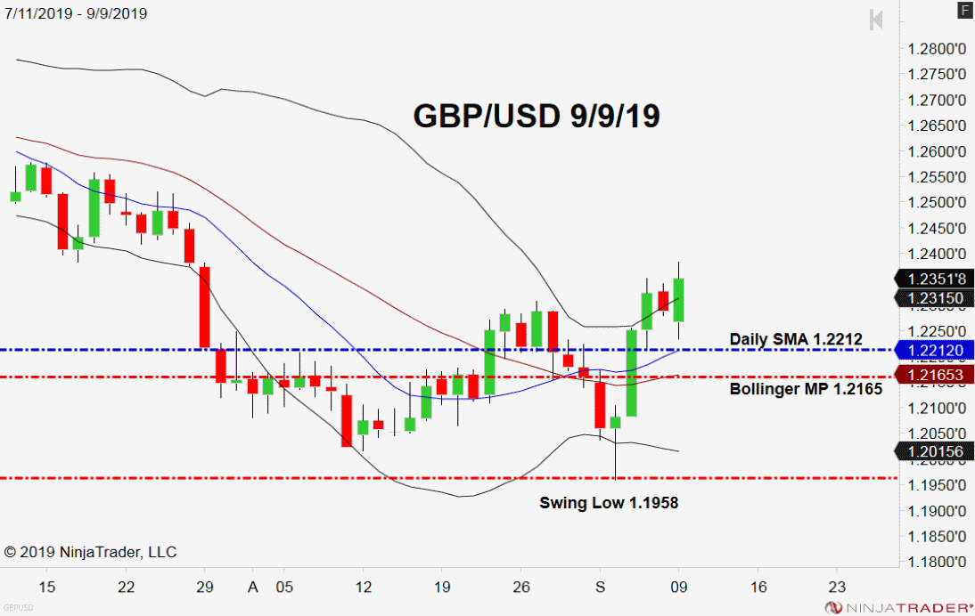 GBP/USD, Daily Chart