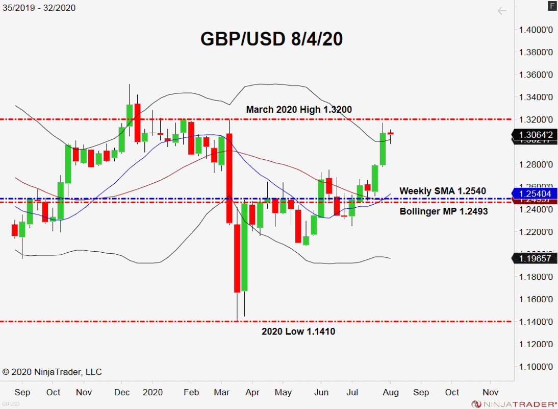 GBP/USD, Weekly Chart