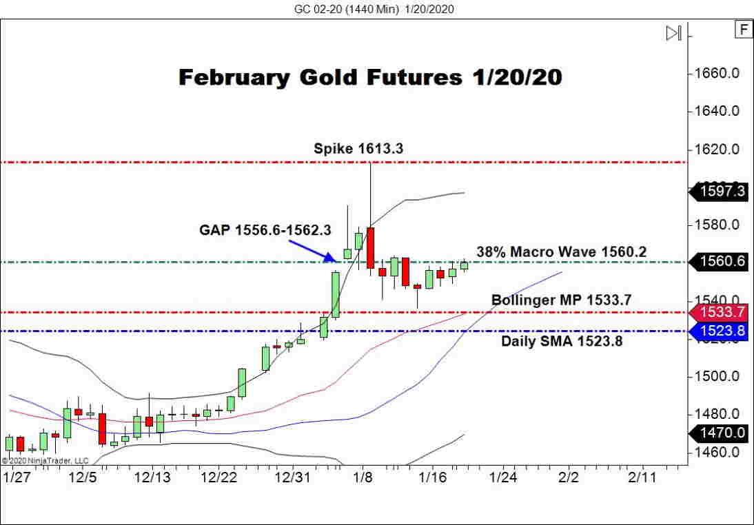 February Gold Futures (GC), Daily Chart