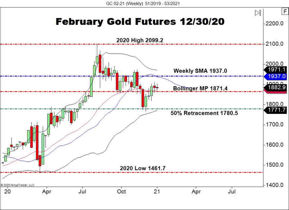 February Gold Futures (GC), Weekly Chart