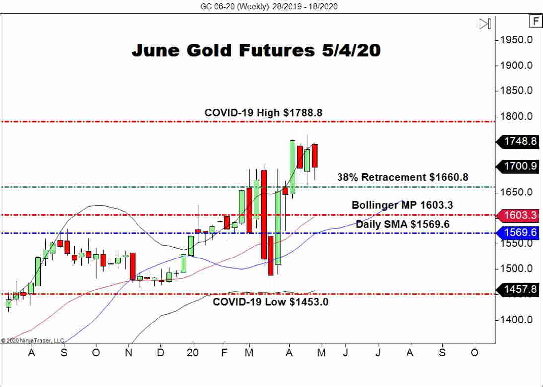 June Gold Futures (GC), Weekly Chart