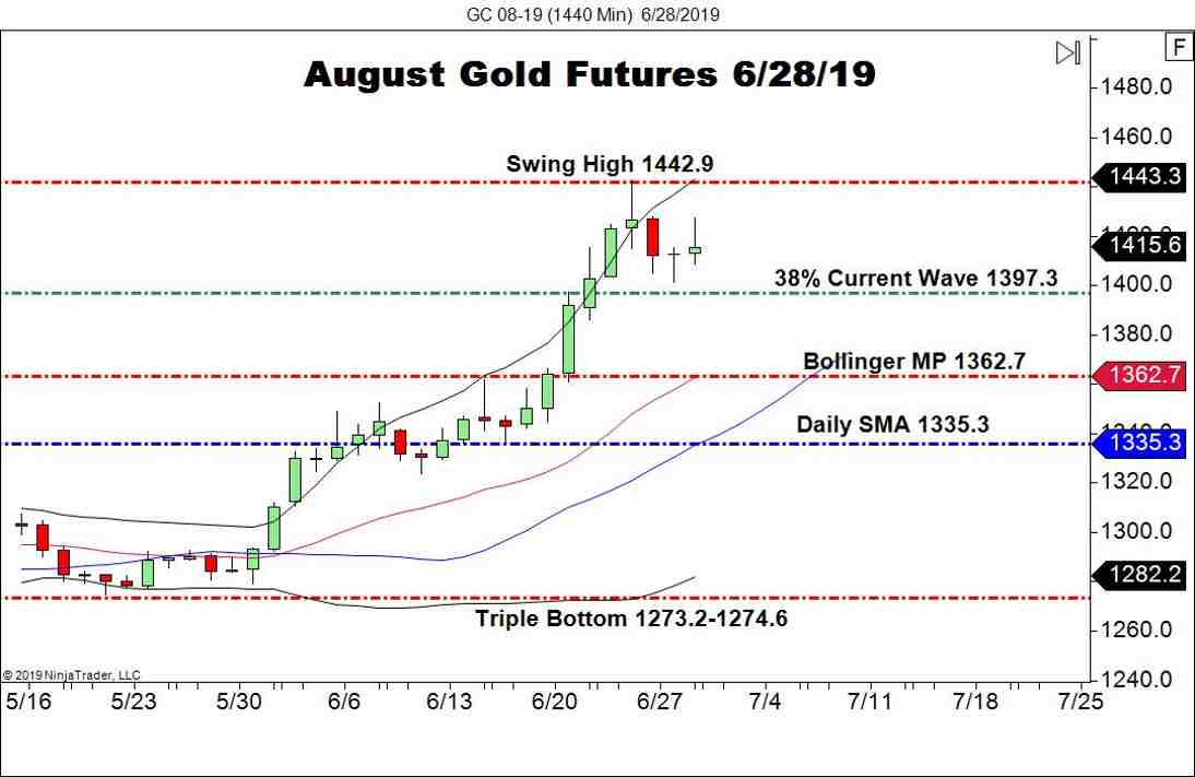 August Gold Futures (GC), Daily Chart