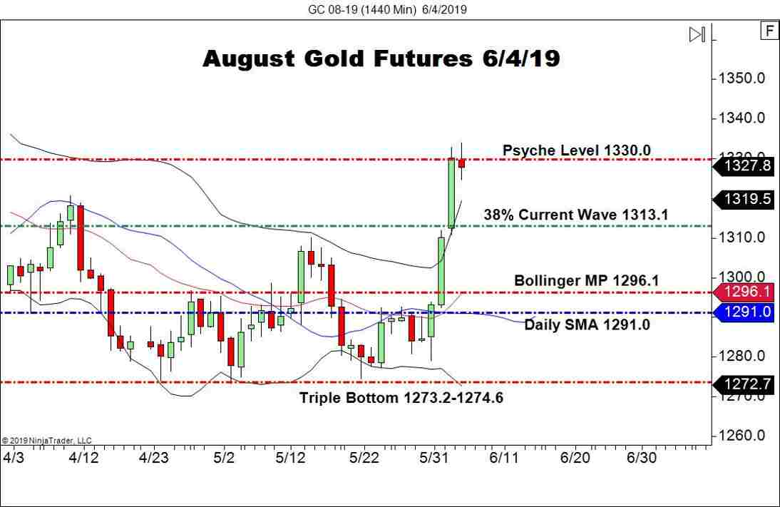 August Gold Futures Stumble At 1330.0 - Forex News by FX Leaders