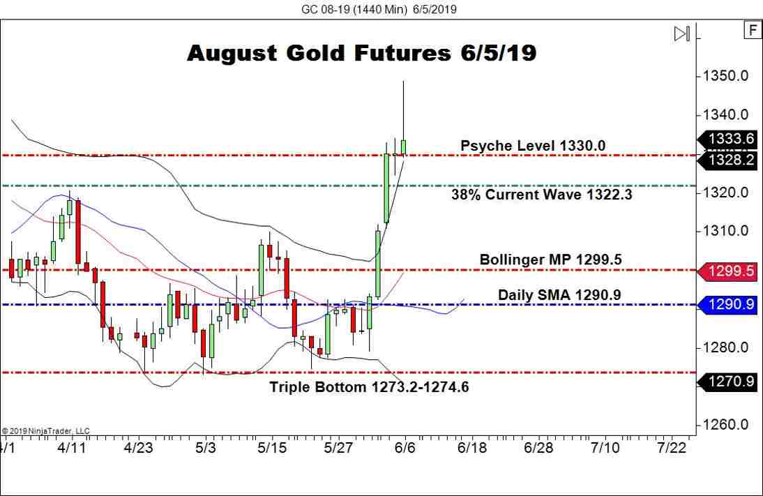 August Gold Pares Gains, Rejects 1350.0 - Forex News by FX Leaders