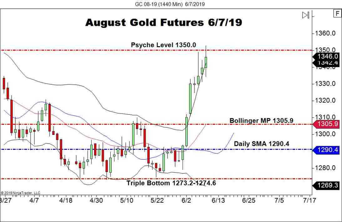 August Gold Futures Test 1350.0 - Forex News by FX Leaders