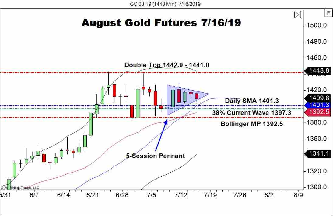August Gold Futures (GC), Daily Chart Powell