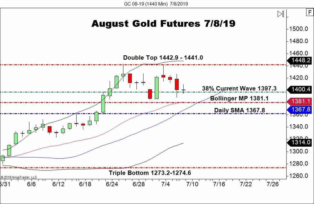 August Gold Futures (GC), Daily Chart Fibonacci